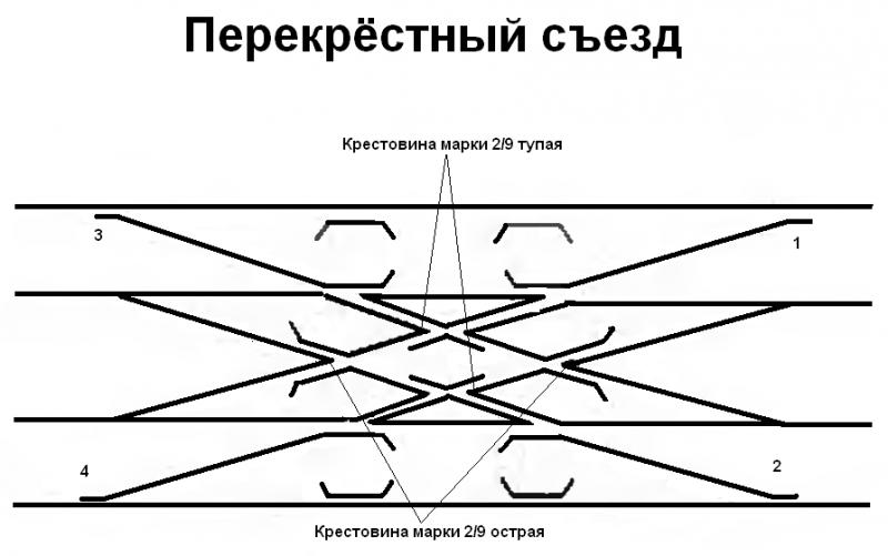 800px-Перекрёстный_съезд.PNG