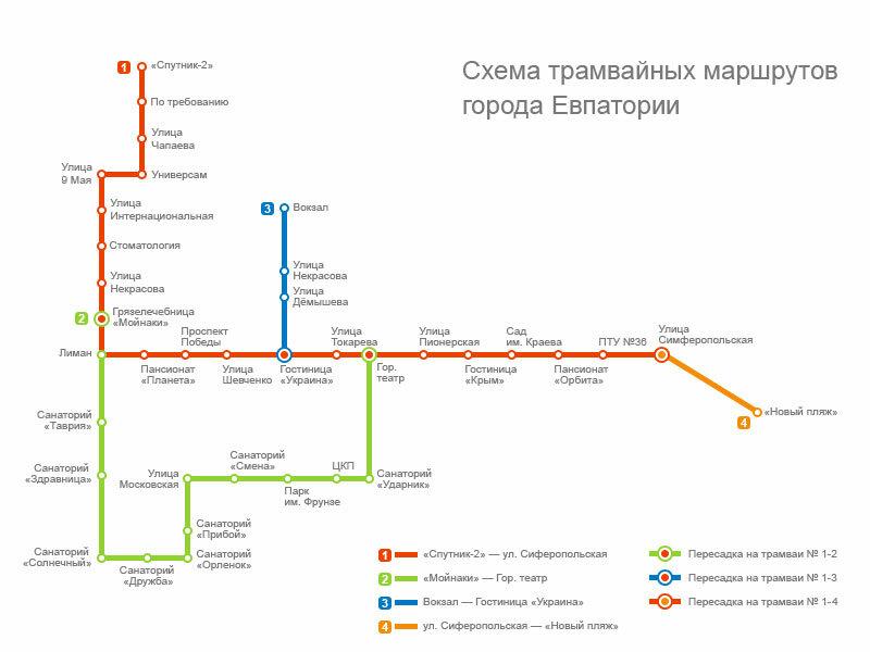 Евпатория - Трамвай - Схема.jpg